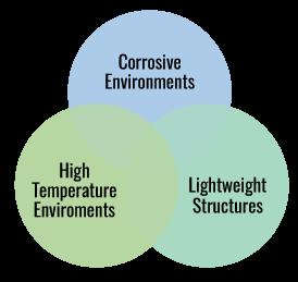 Engineering Chart